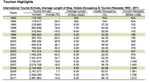 Totaal aantal toeristen in Cambodja tot en met 2011